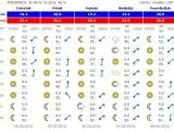 VREMENSKA PROGNOZA: Sjutra sunčano, za vikend spremite kišobrane
