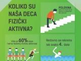 PORAŽAVAJUĆI REZULTATI ISTRAŽIVANJA: Oko 80 odsto djece u Srbiji ne jede dovoljno voća i povrća, samo trećina u ishrani ima dovoljno mesa
