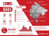 CEDIS: Pad potrošnje u septembru
